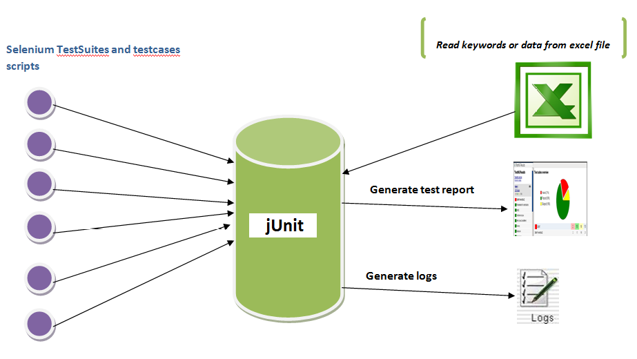 What Is Junit Testing Framework Selenium Online
