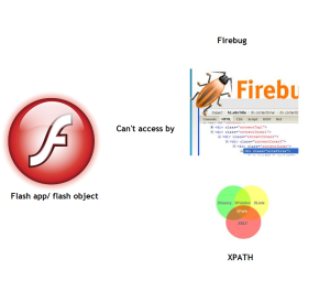 Flash can't access by xpath using firebug
